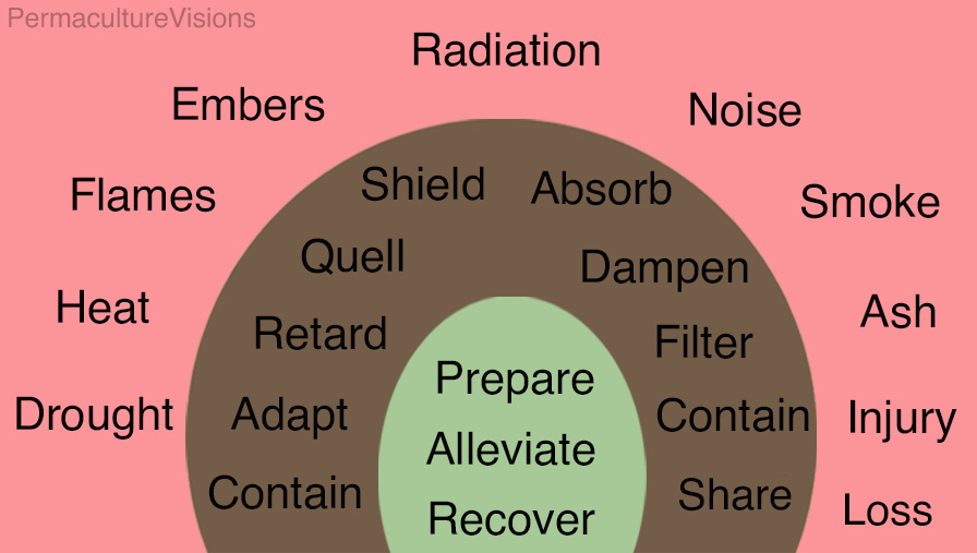 Strategies for survival. Prepare. Alleviate. Recover. Targeted actions ranging from containment (in soil-wicking) through to shielding (inflammable thermal mass) and filters (for noise and ash)